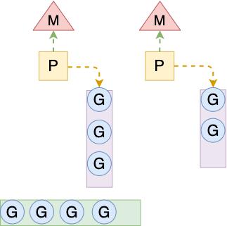 GMP模型