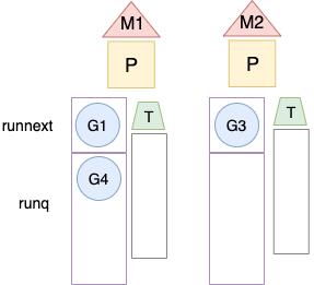 Go1.14对计时器的优化